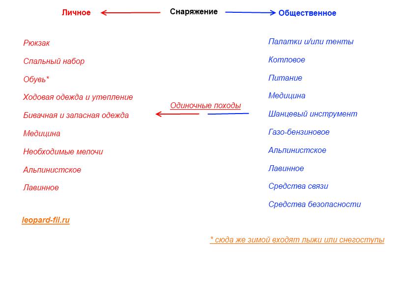 Перечень задач при выборе и планировании маршрута