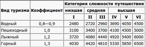 Энергозатраты в туристическом походе и допустимый энергодефицит